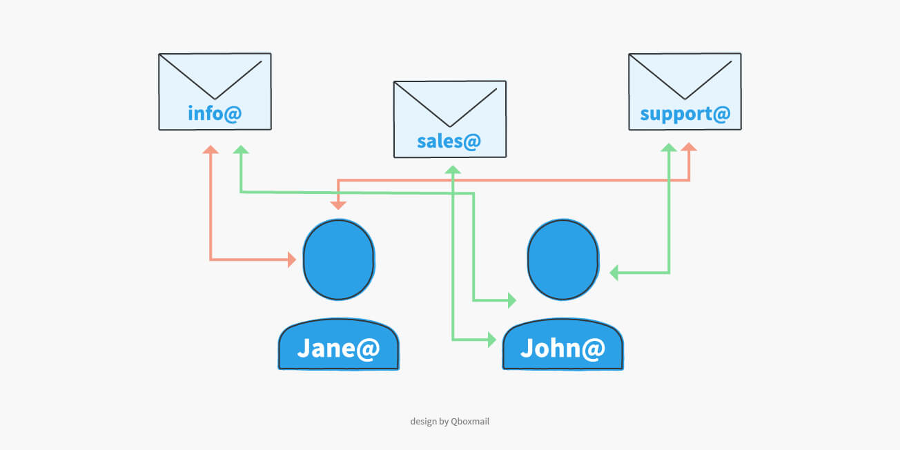 Identity management in emails