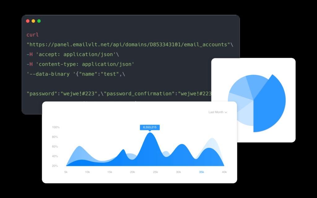API real-time email traffic analysis